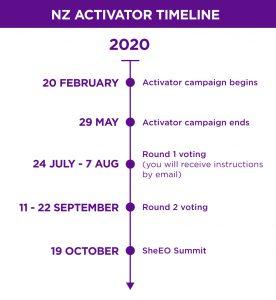NZ Activator Timelines