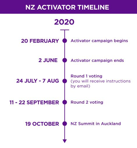 Activator Timeline: New Zealand