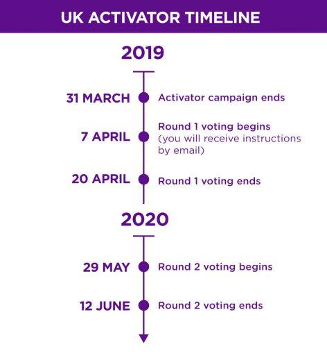 Activator Timeline: United Kingdom