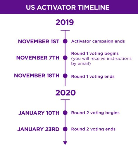 Activator Timeline: United States