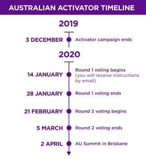 Activator Timeline: Australia