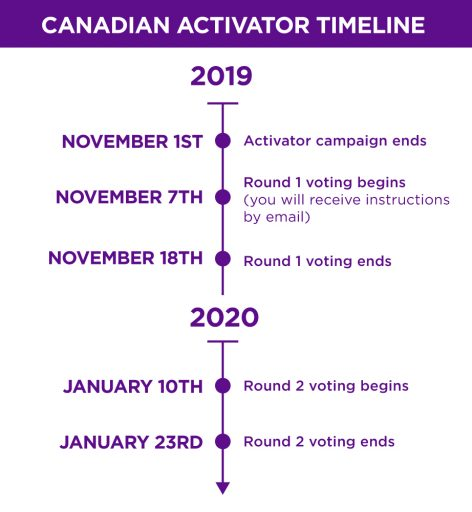 Activator timeline: Canada